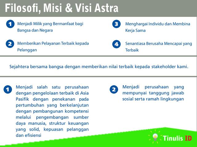 Filosofi, Misi & Visi Astra