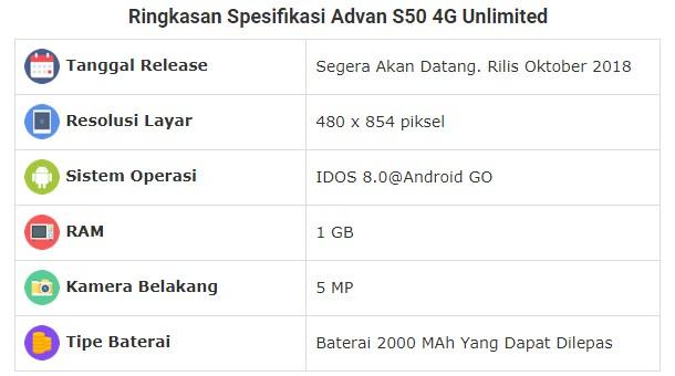 Ringkasan Spesifikasi Advan S50 4G Unlimited