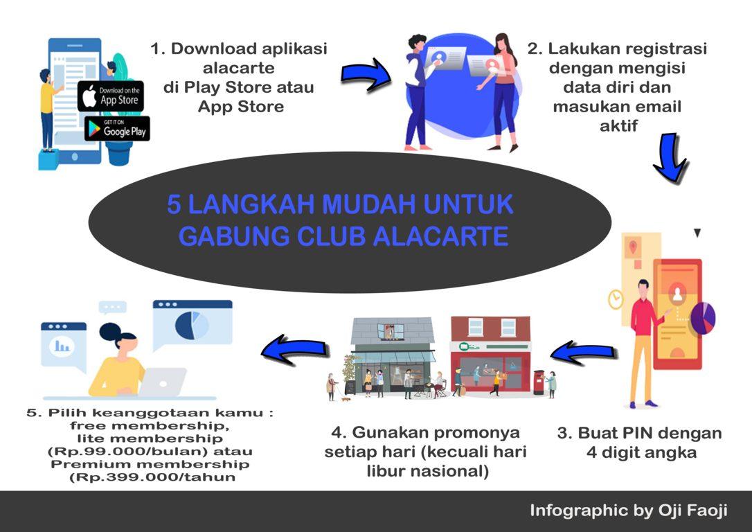 5 LANGKAH MUDAH UNTUK GABUNG CLUB ALACARTE