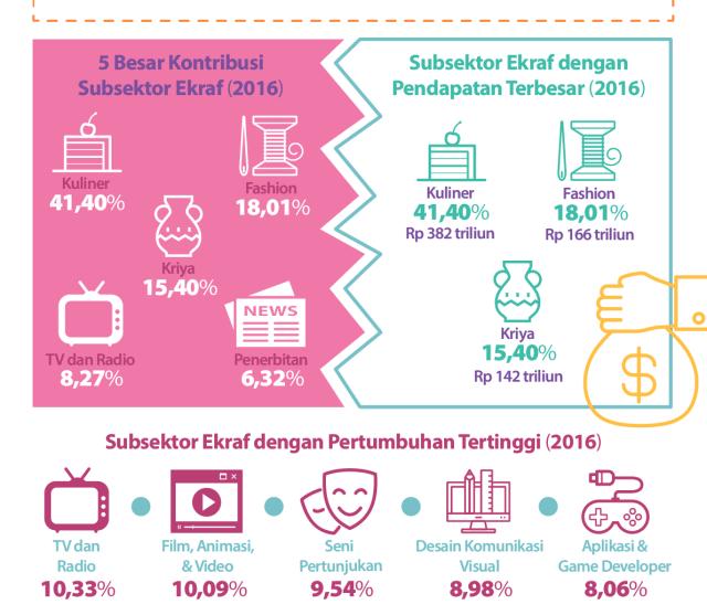 Infografis Media Kumparan