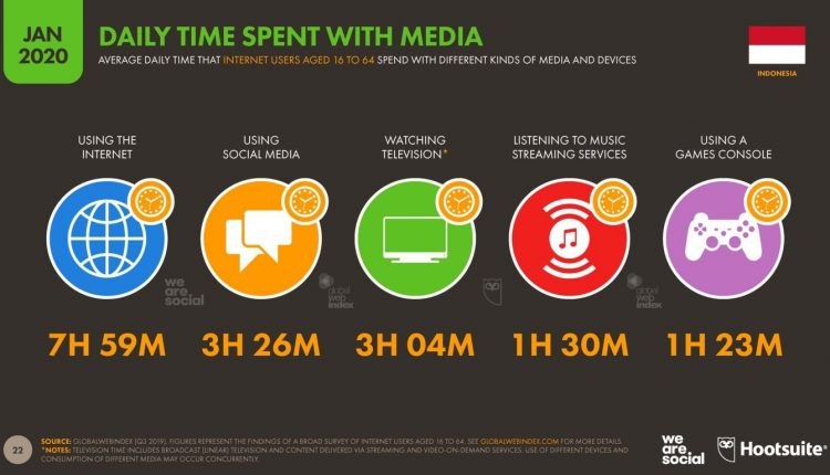 DAILY TIME ACTIVITY ON MEDIA SOSIAL