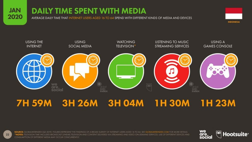 STATISTIK DAILY TIME ACTIVITY ON MEDIA SOSIAL