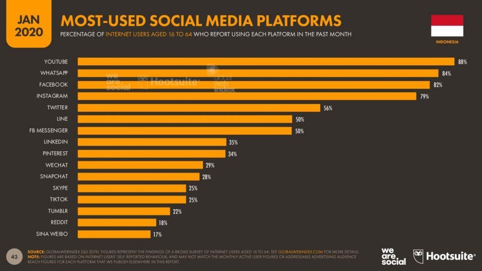 STATISTIKA MOST SOSIAL MEDIA PLATFORM IN INDONESIA