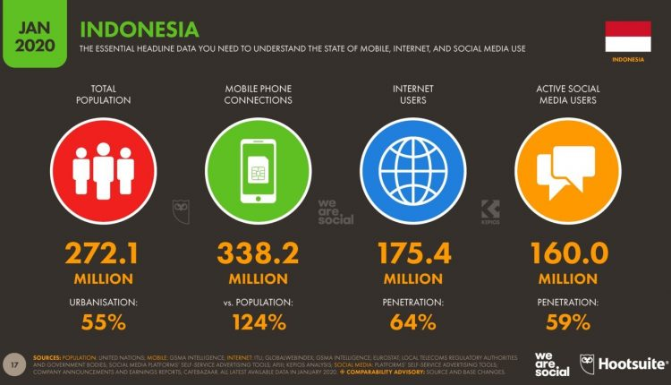 POPULATION INTERNET DI INDONESIA