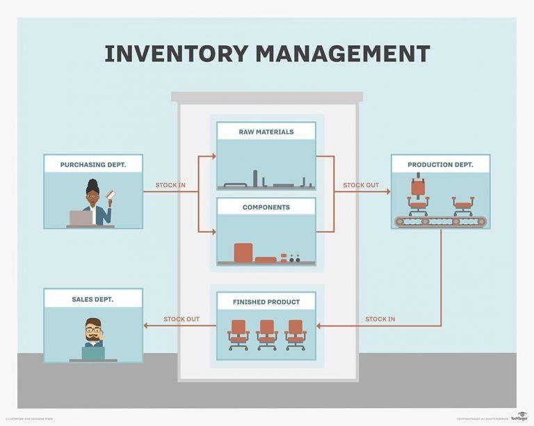 Manajemen Inventory Terbaik yaitu Software ERP SystemEver Indonesia